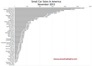 USA small car sales chart November 2013