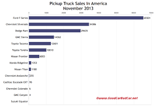 USA pickup truck sales chart November 2013