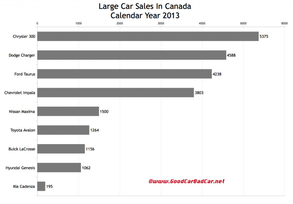 Canada large car sales chart 2013