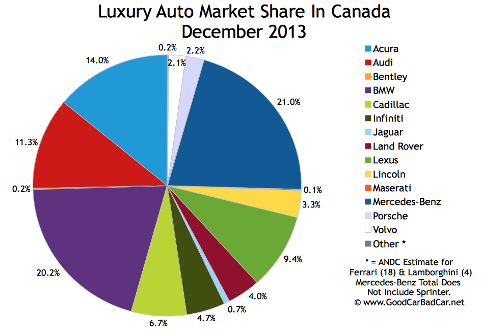 Top 15 Best Selling Luxury Vehicles In Canada December
