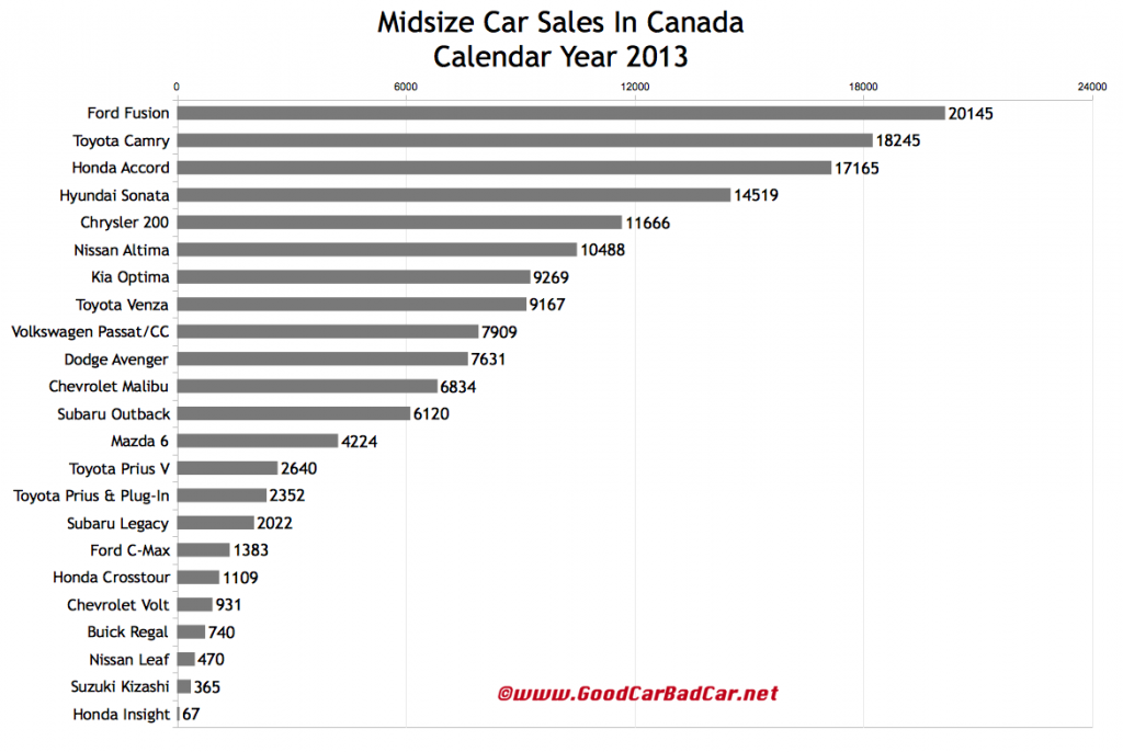 Canada midsize car sales chart 2013