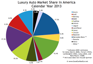 USA luxury auto brand market share chart 2013