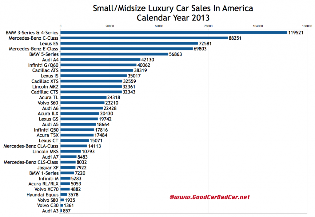 small and midsize luxury car sales in america december 2013 and 2013 year end gcbc. Black Bedroom Furniture Sets. Home Design Ideas