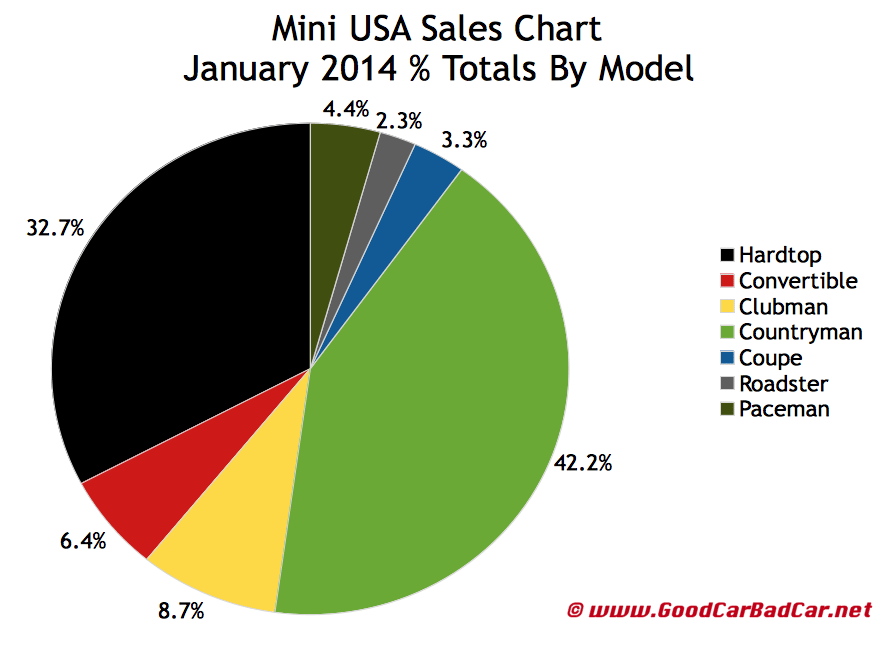 Mini USA car sales chart January 2014