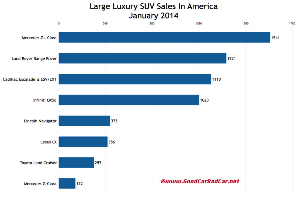 USA large luxury SUV sales chart January 2014