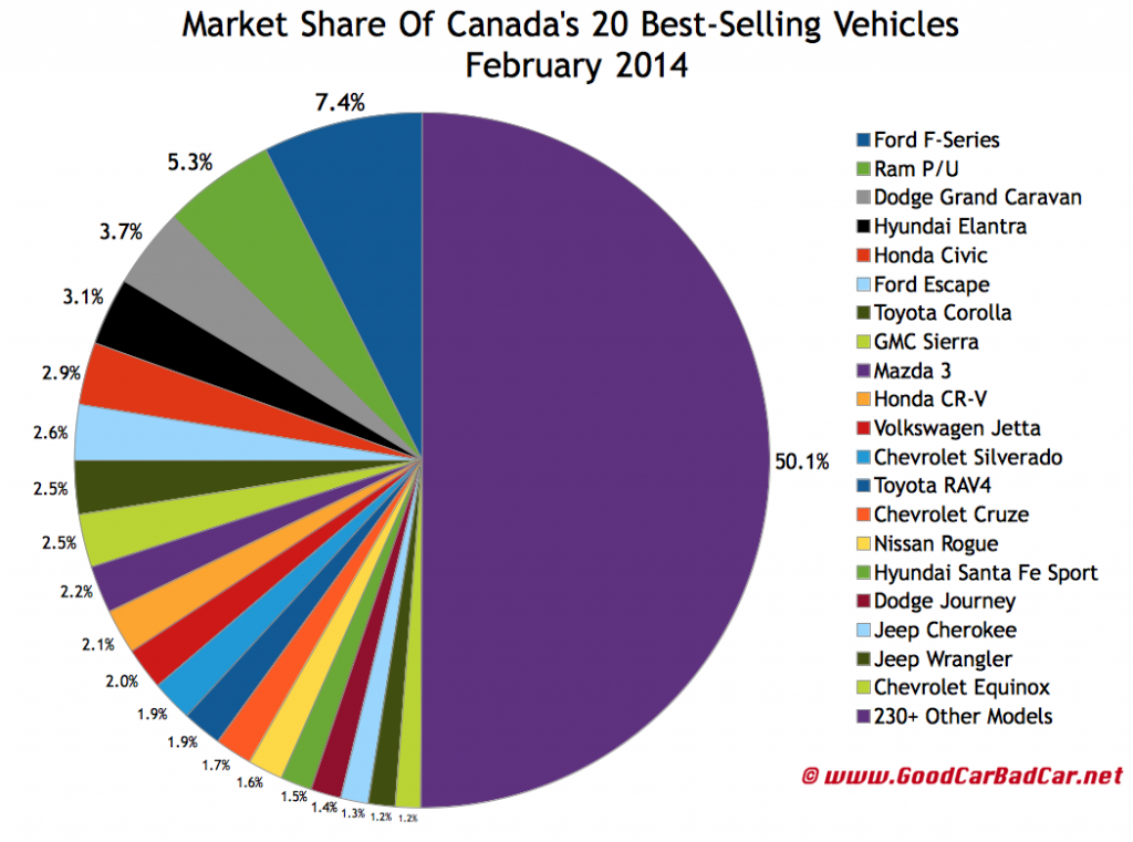 Canada best selling autos market share chart February 2014