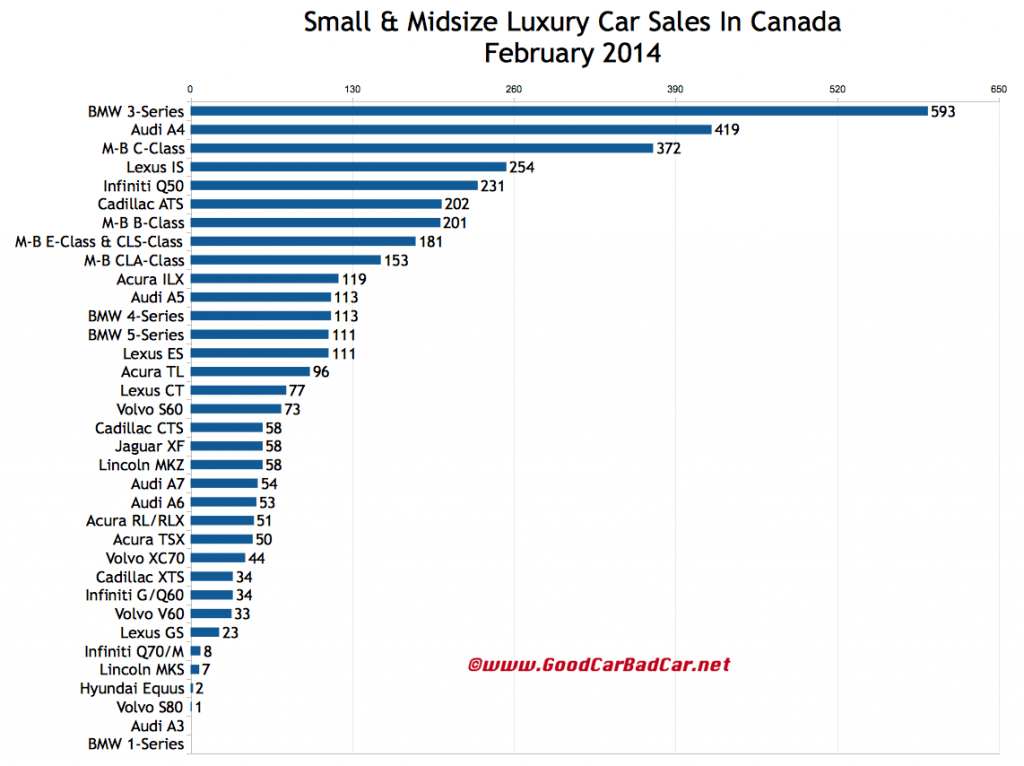 Canada luxury car sales chart February 2014