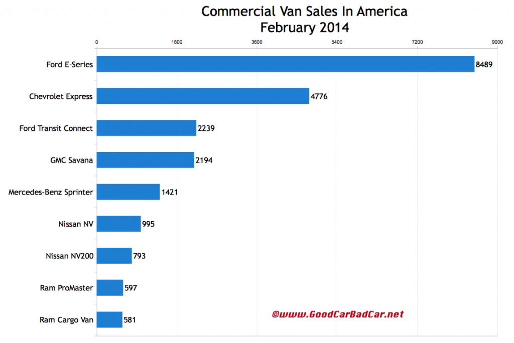cdcbbe57b5 Commercial Van Sales In America – February 2014 YTD