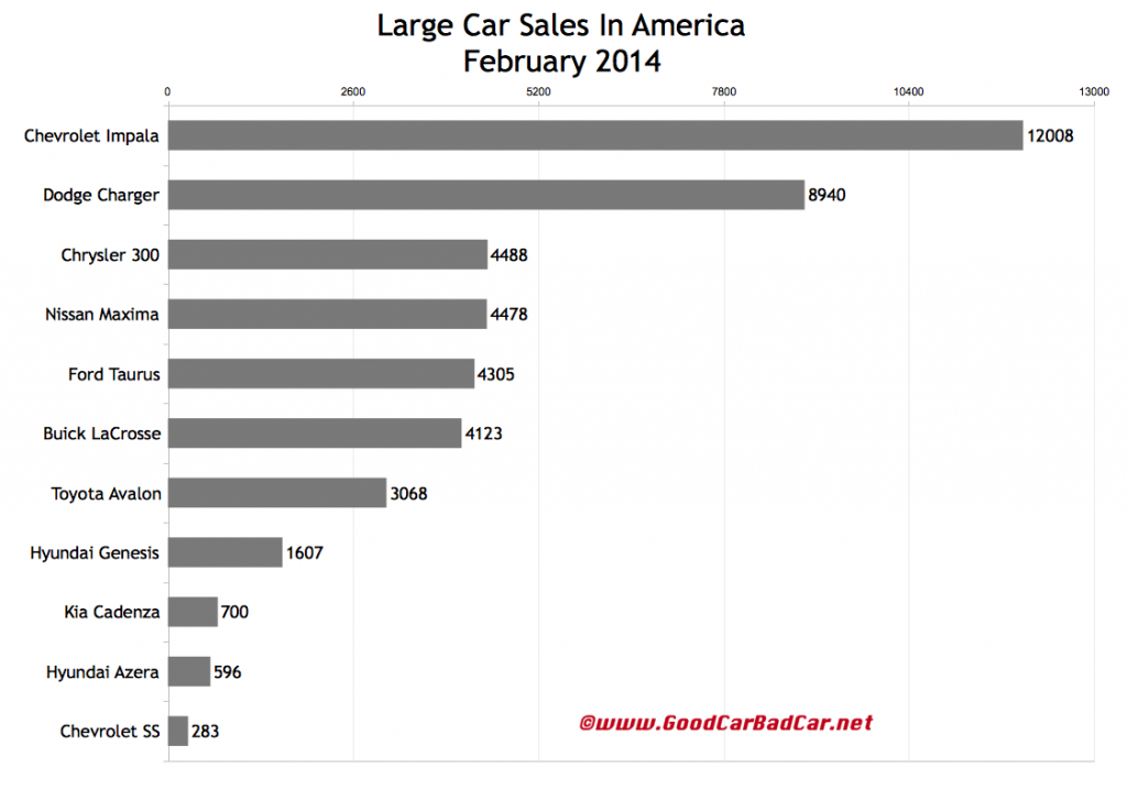 USA large car sales chart February 2014
