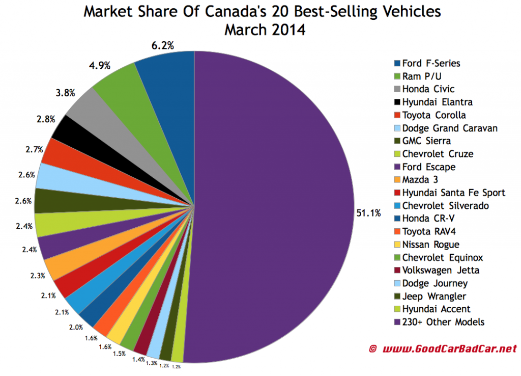 Canada best-selling autos market share chart March 2014