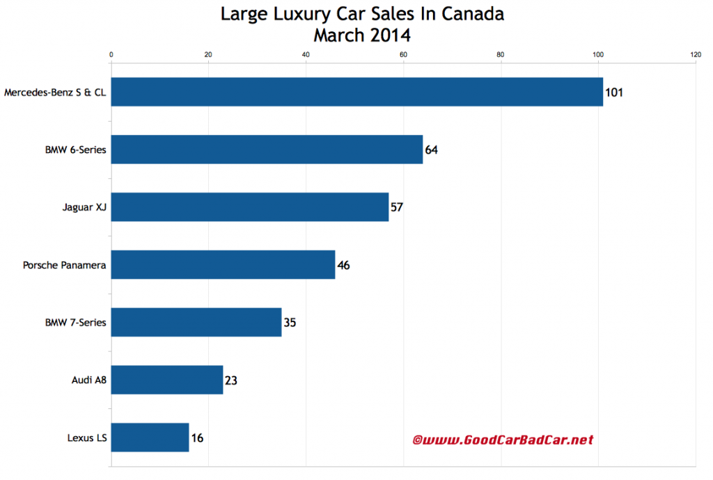 Canada luxury auto sales chart March 2014