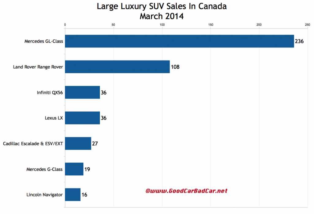 Canada large luxury suv sales chart March 2014