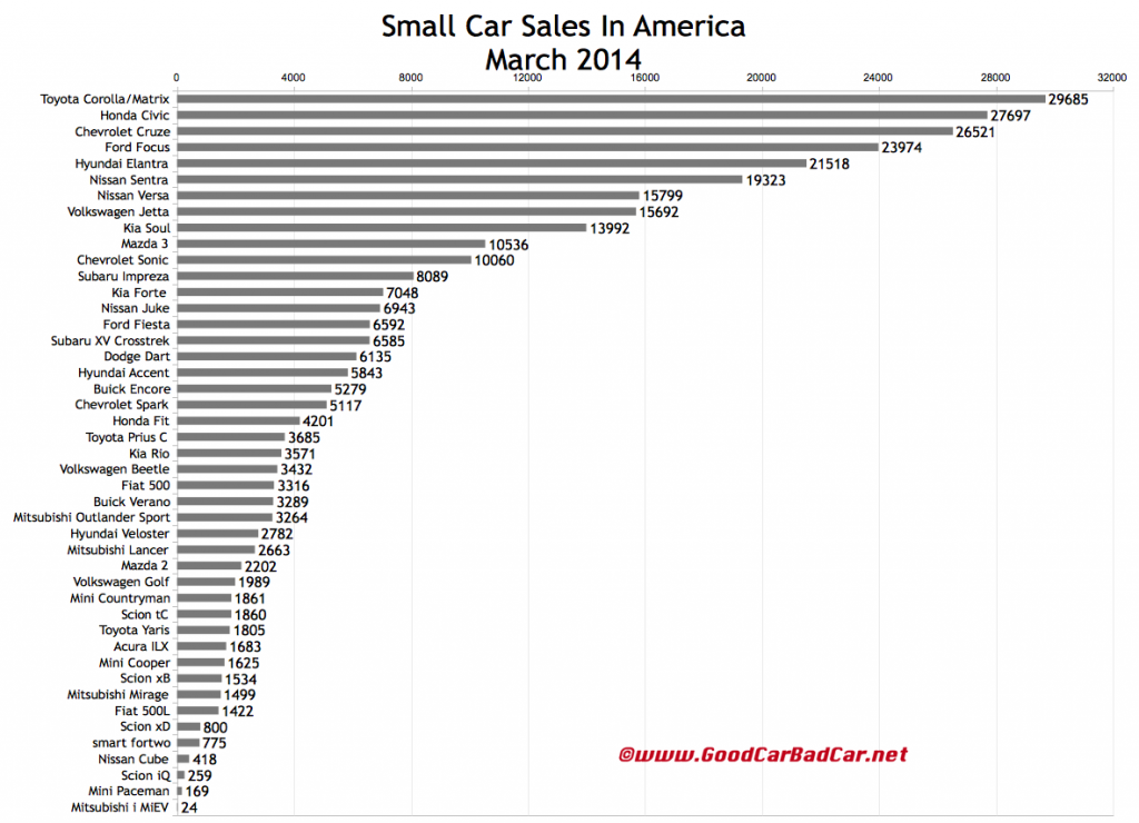 March 2014 USA small car sales chart