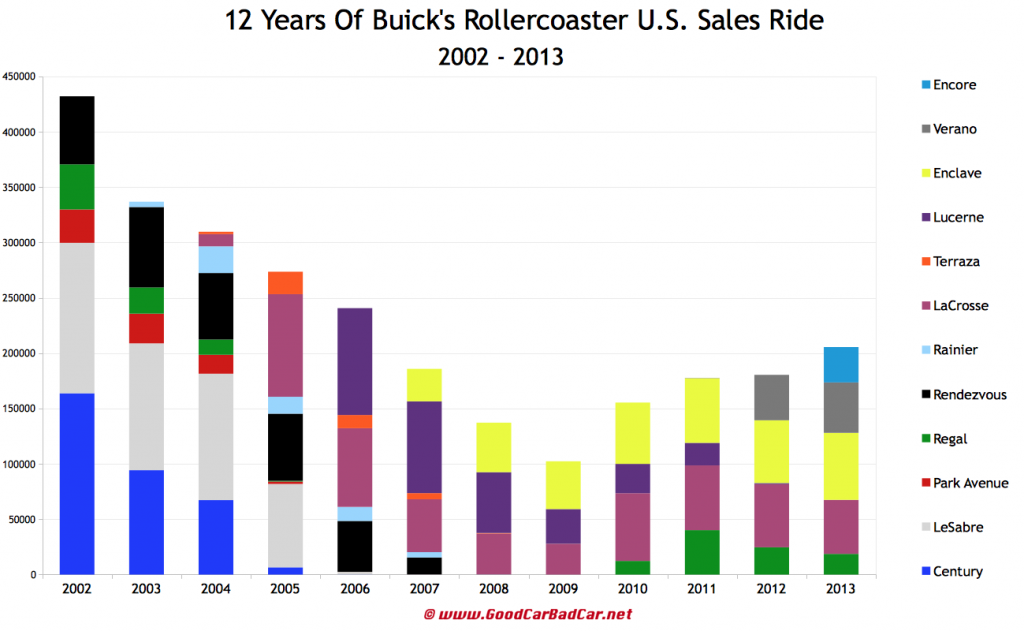 overall sales envision nearly fall while doubles in buick july
