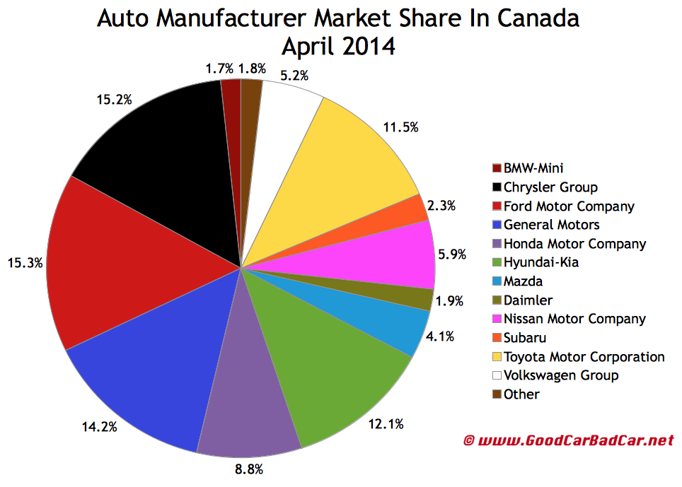Canada auto brand market share chart April 2014