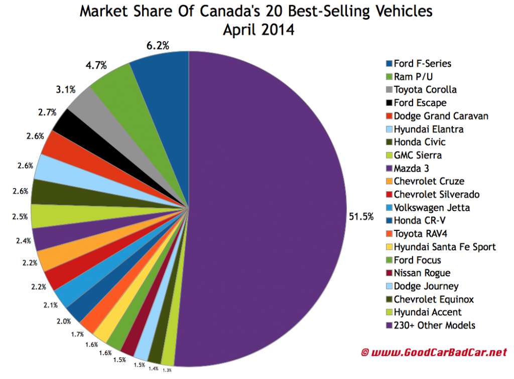 Canada best selling autos market share chart April 2014