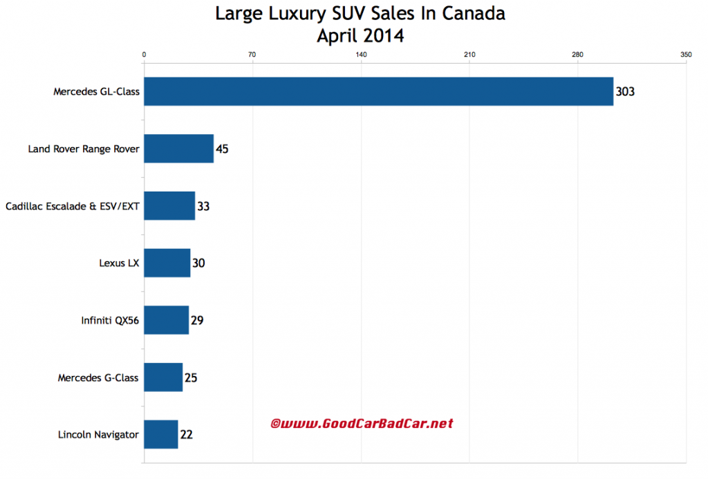Canada large luxury SUV sales chart April 2014