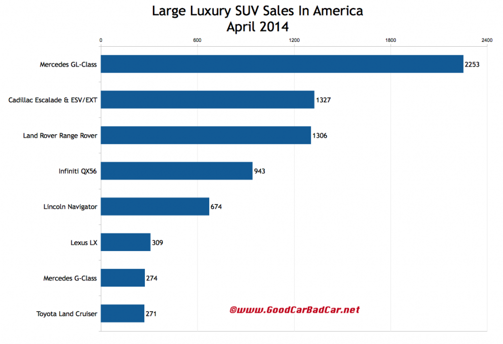 USA large luxury SUV sales chart April 2014