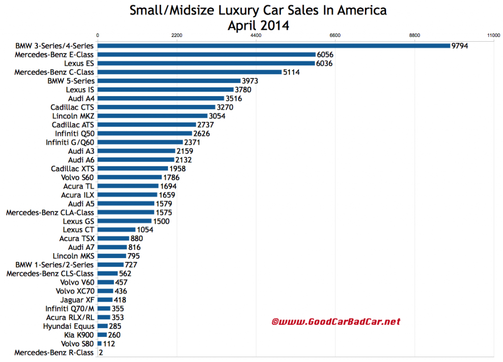 USA luxury car sales chart April 2014