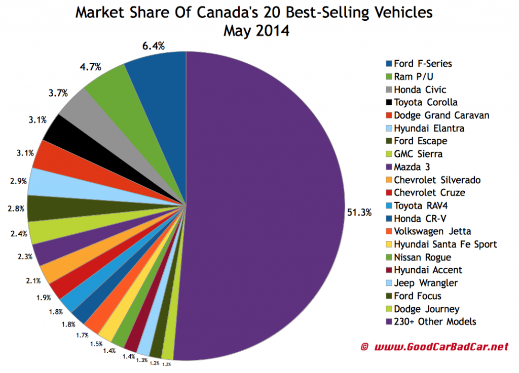 Canada best selling autos market share chart May 2014