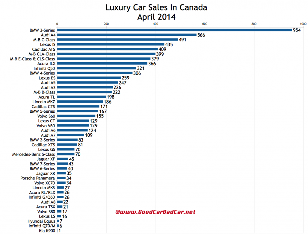 Canada luxury car sales chart May 2014