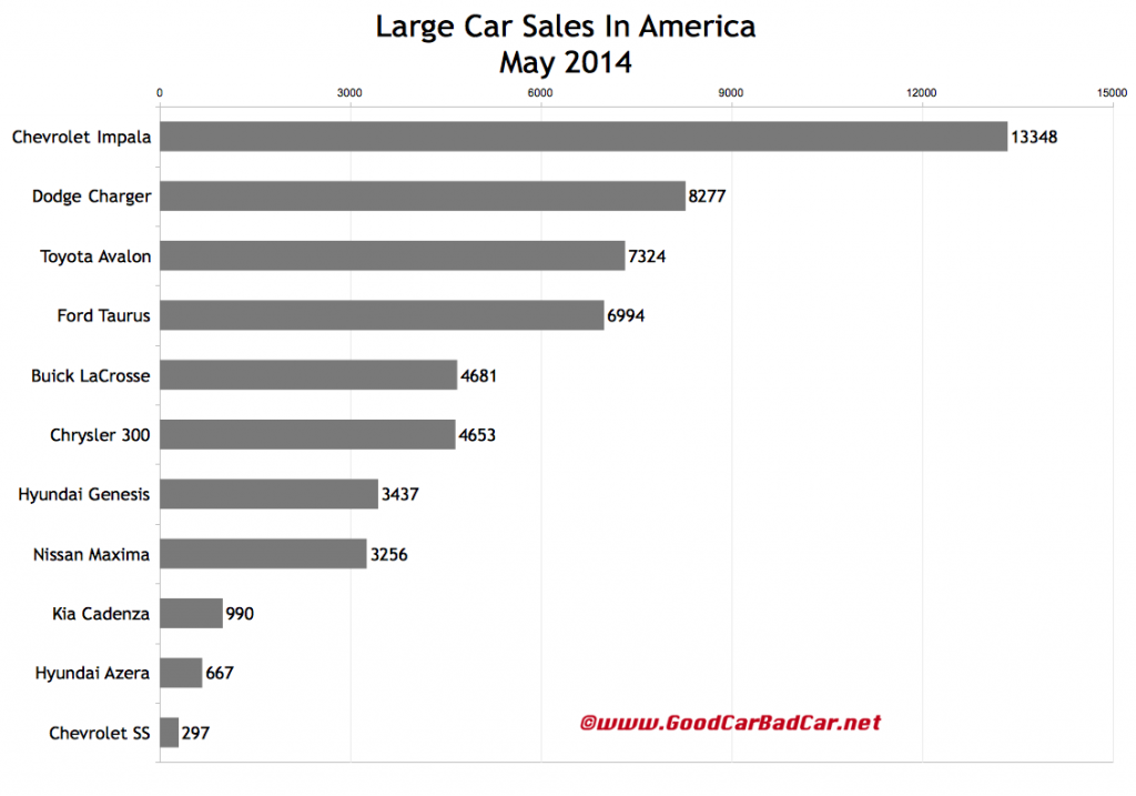 USA large car sales chart May 2014