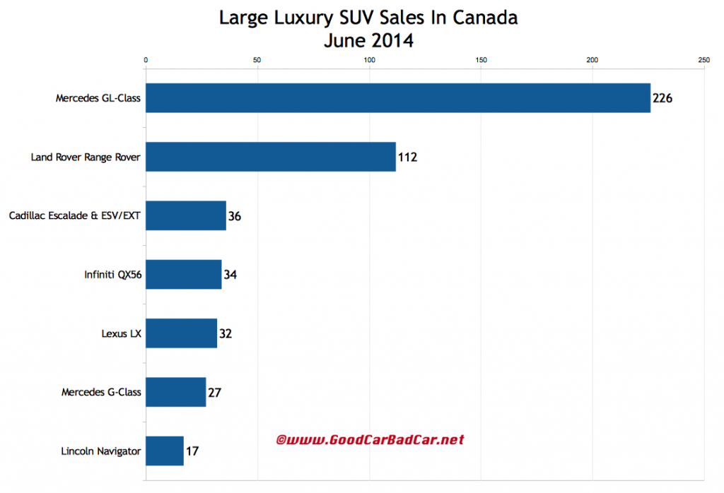 Canada large luxury SUV sales chart June 2014