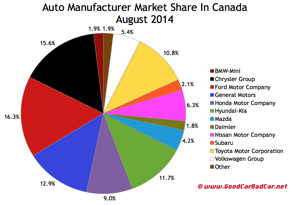 CAnada auto sales brand market share chart August 2013