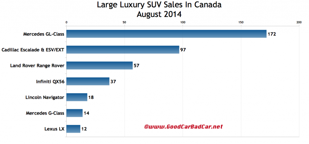 Canada large luxury SUV sales chart August 2014