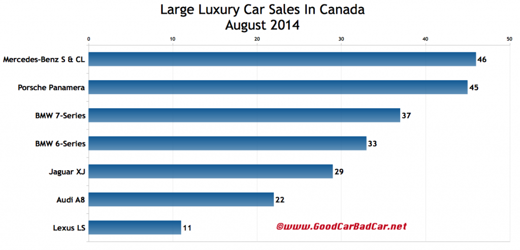 Canada large luxury car sales chart August 2014