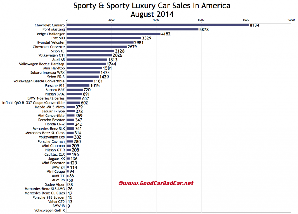 USA sports car sales chart August 2014