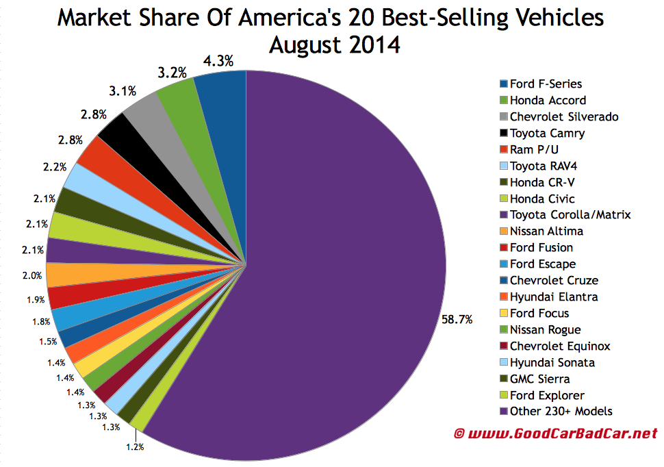 USA best-selling autos market share chart August 2014