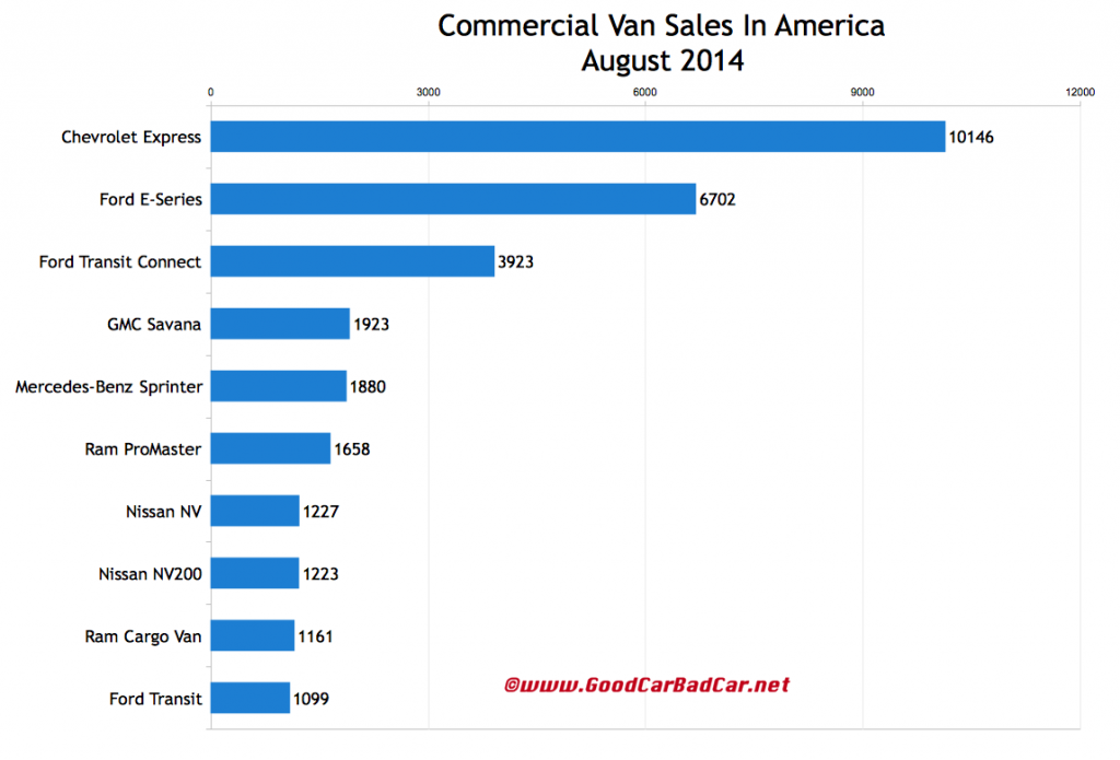 USA commercial van sales chart August 2014