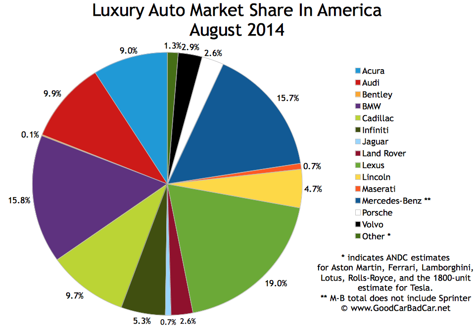 USA luxury auto brand sales chart August 2014