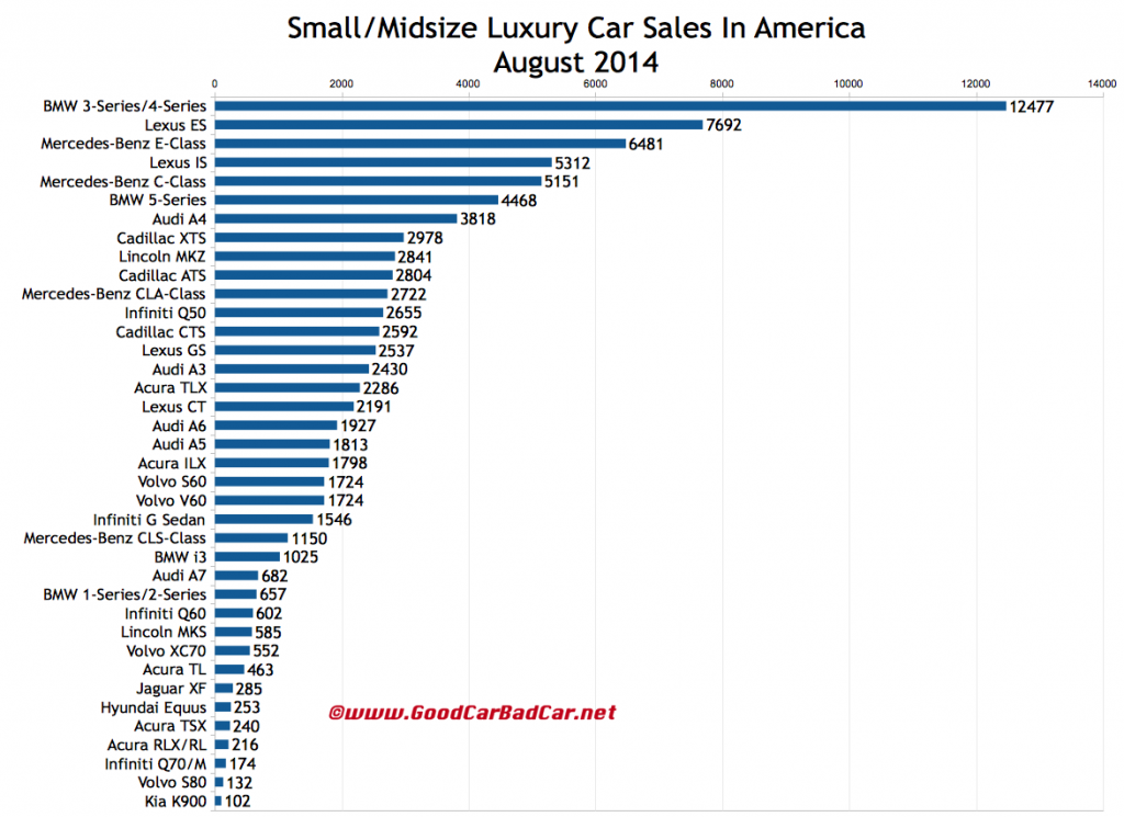 USA luxury car sales chart August 2014