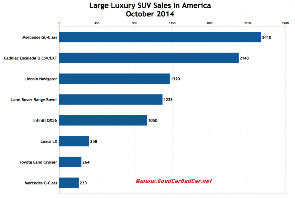 USA large luxury SUV sales chart October 2014