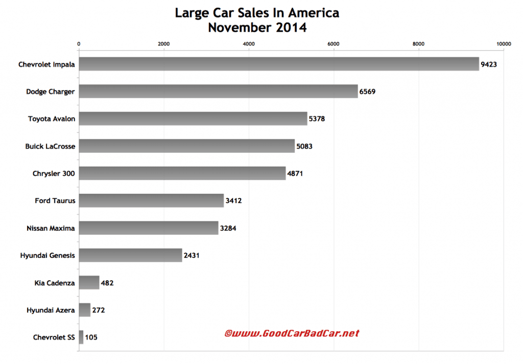 USA large car sales chart November 2014