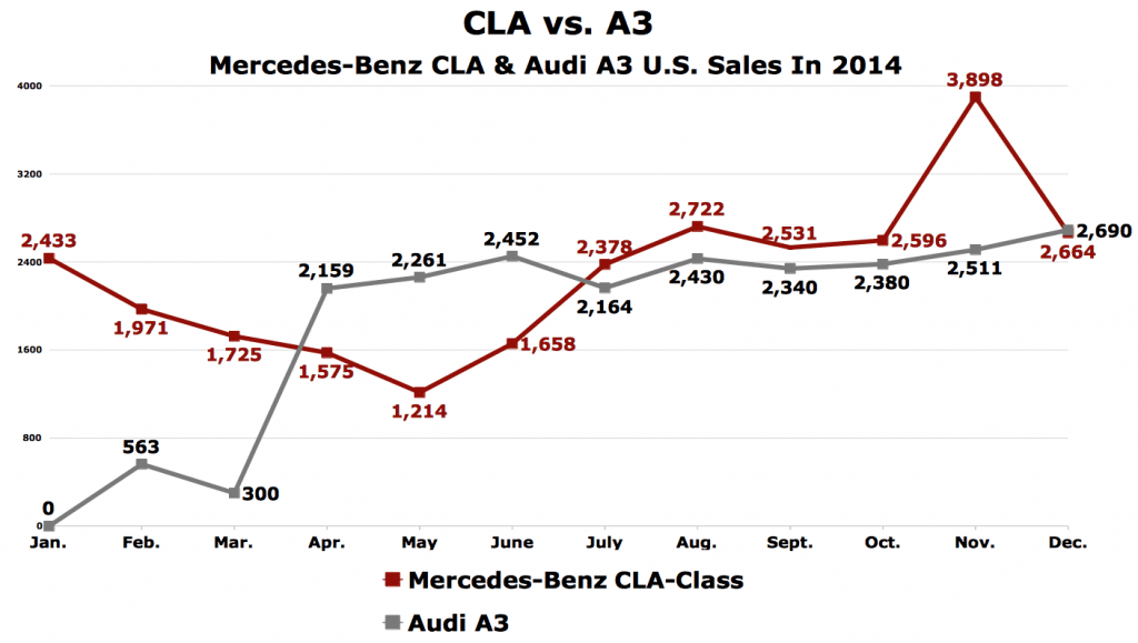 CLA vs A3 U.S. sales chart 2014