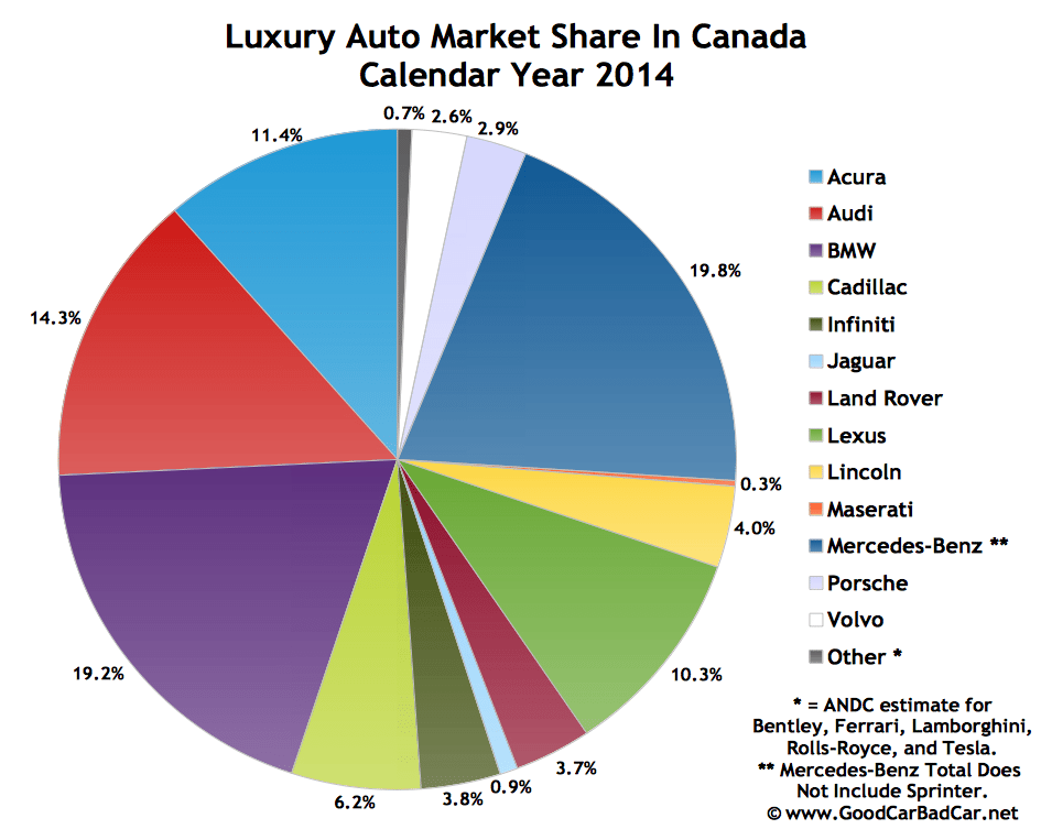 Top 15 best selling luxury vehicles in canada 2014 year for Mercedes benz worldwide sales figures