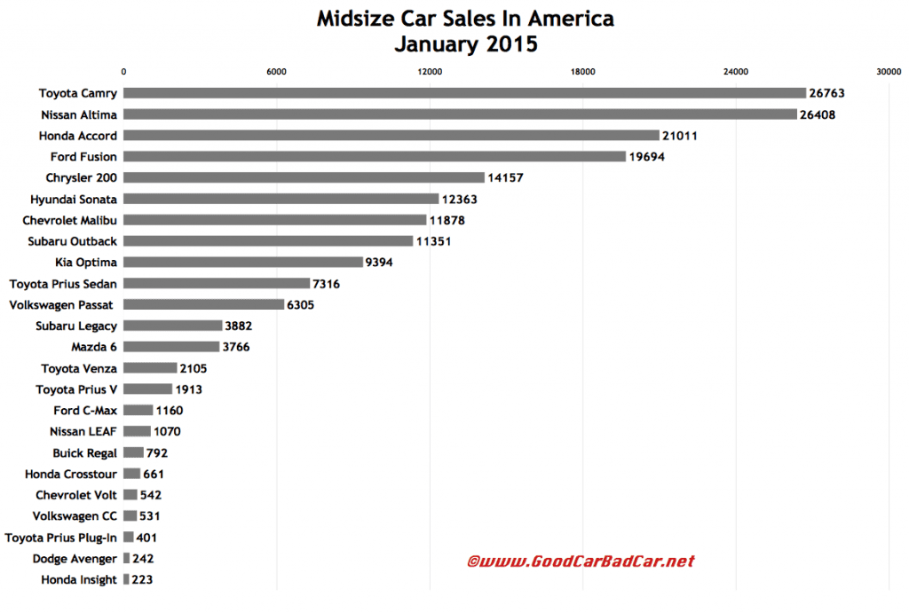 USA midsize car sales chart January 2015