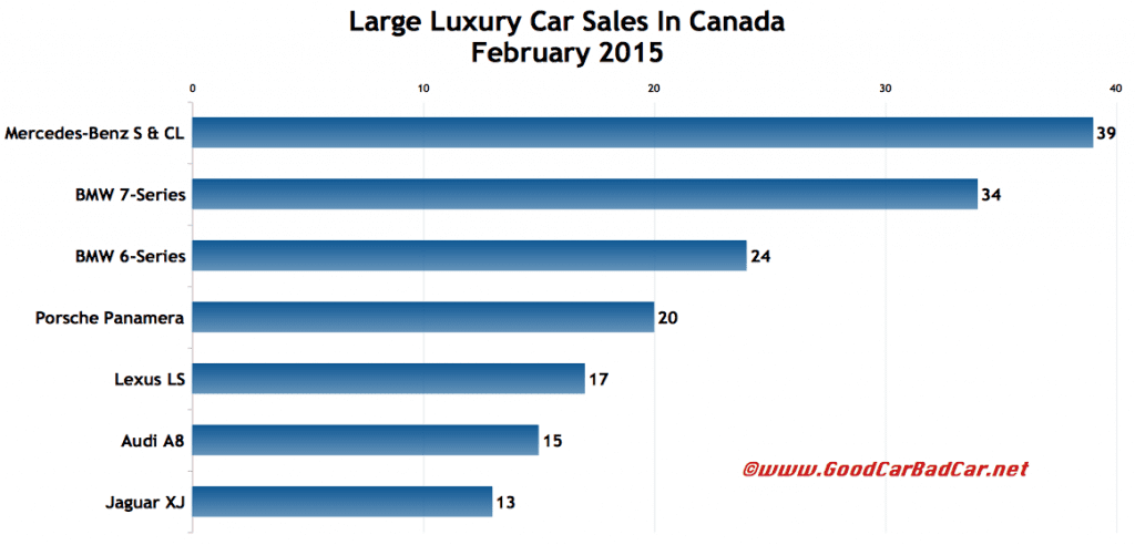 Canada large luxury car sales chart February 2015