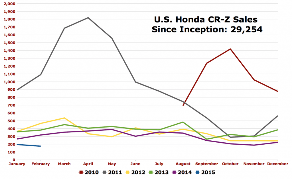 Honda CR-Z sales chart