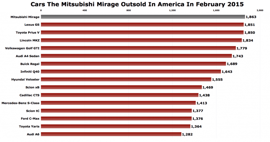 Mitsubishi Mirage sales chart February 2015