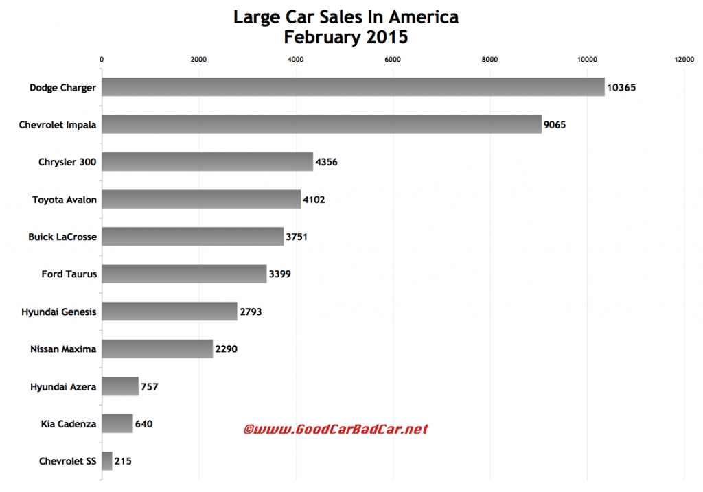 USA large car sales chart February 2015