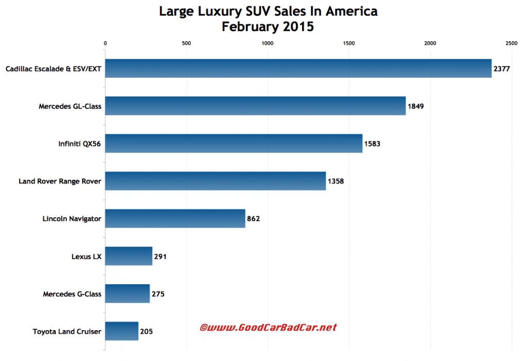 USA large luxury SUV sales chart February 2015