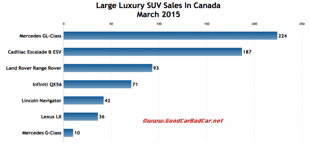 Canada large luxury SUV sales chart March 2015
