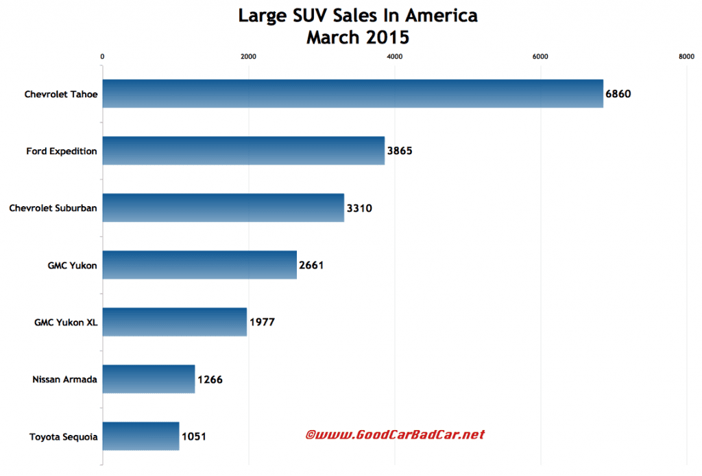 USA full-size SUV sales chart March 2015