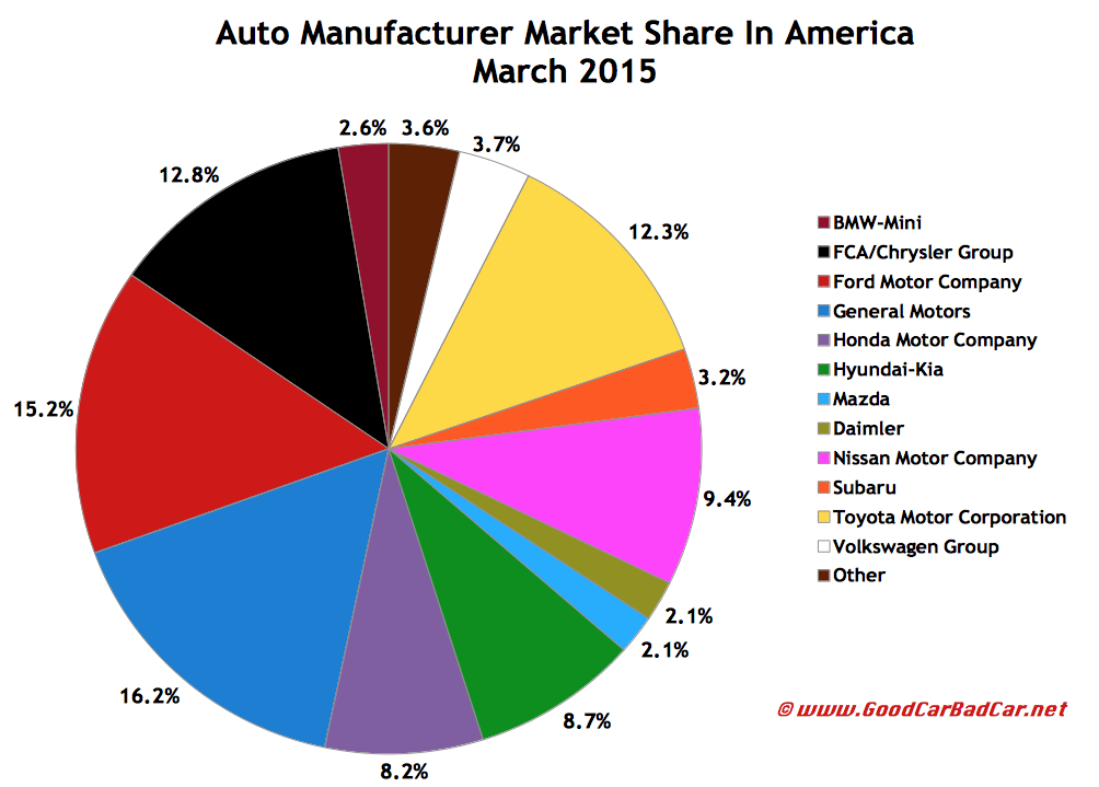 USA auto brand market share sales chart March 2015