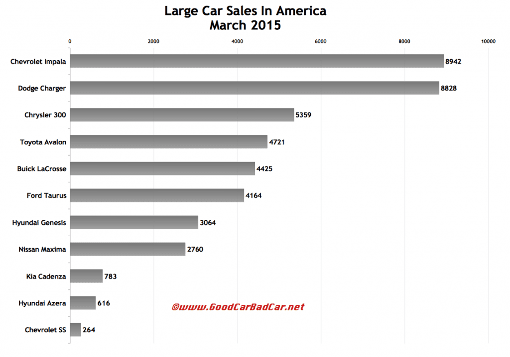 USA large car sales chart March 2015