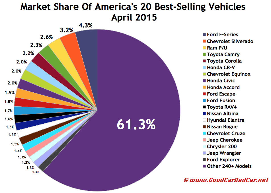 USA best-selling autos market share chart April 2015